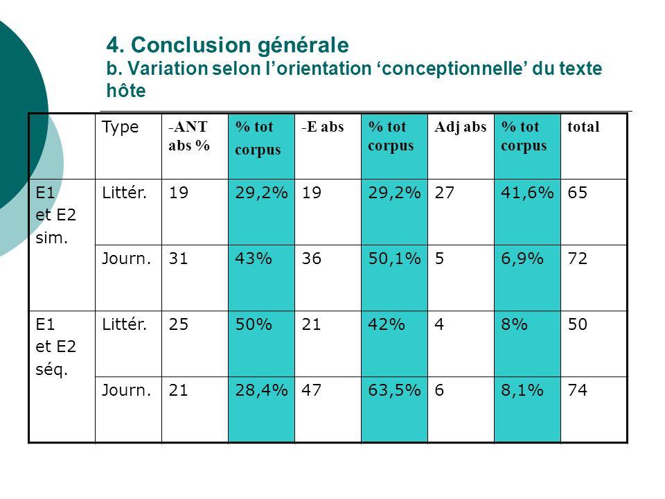 4. Conclusion générale b. Variation selon l'orientation 'conceptionnelle' du texte hôte
