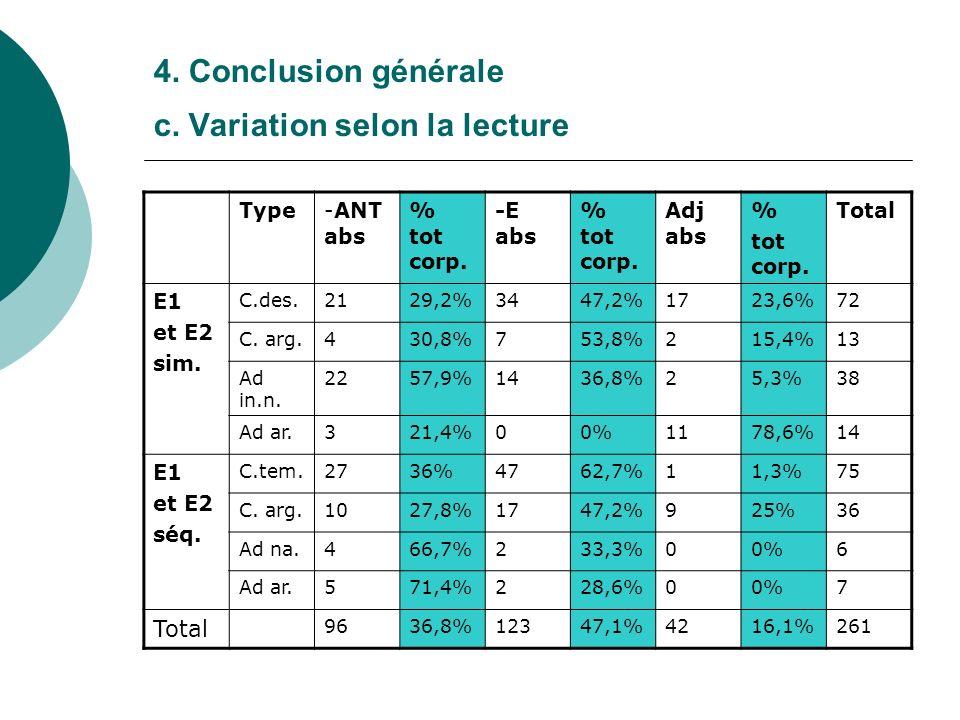 4. Conclusion générale c. Variation selon la lecture