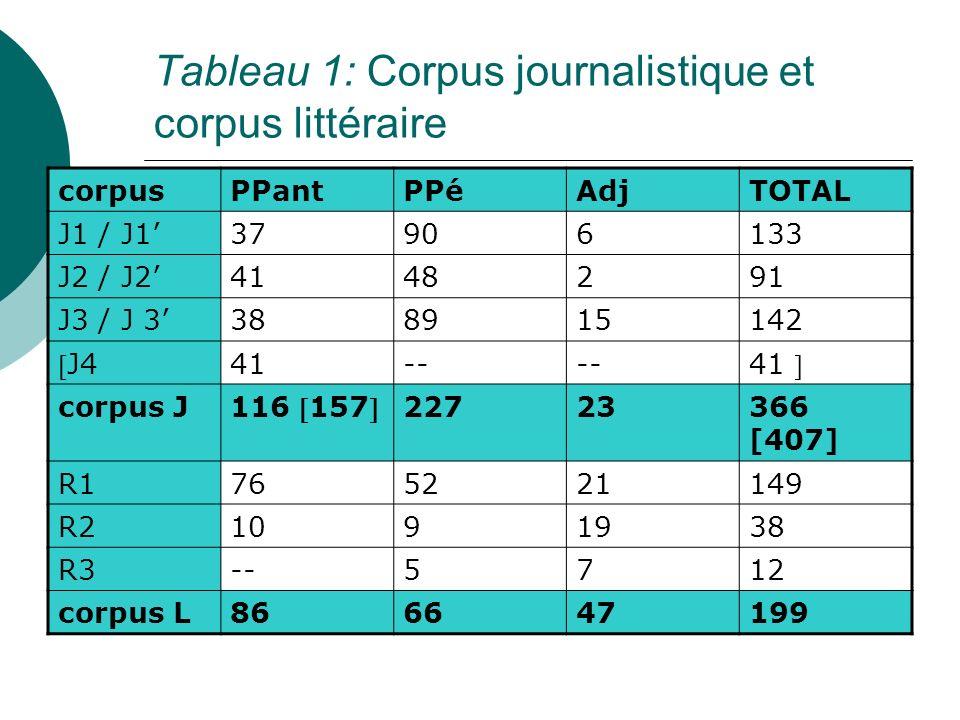 Tableau 1: Corpus journalistique et corpus littéraire