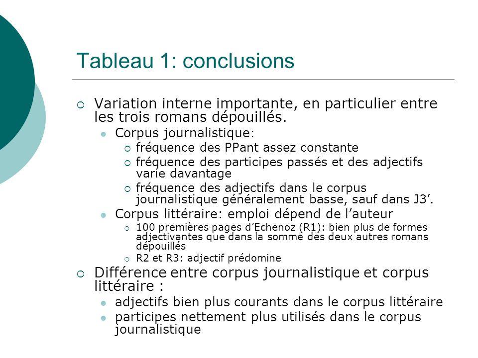 Tableau 1: conclusions Variation interne importante, en particulier entre les trois romans dépouillés.