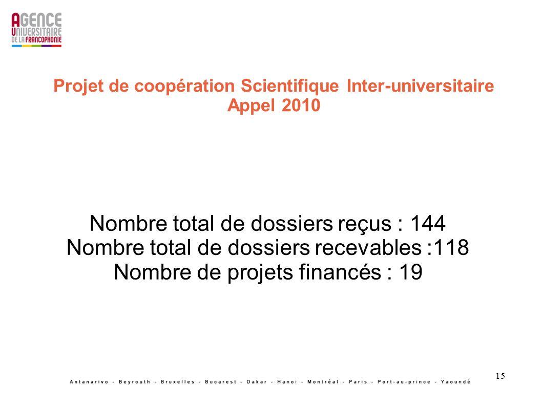 Projet de coopération Scientifique Inter-universitaire Appel 2010