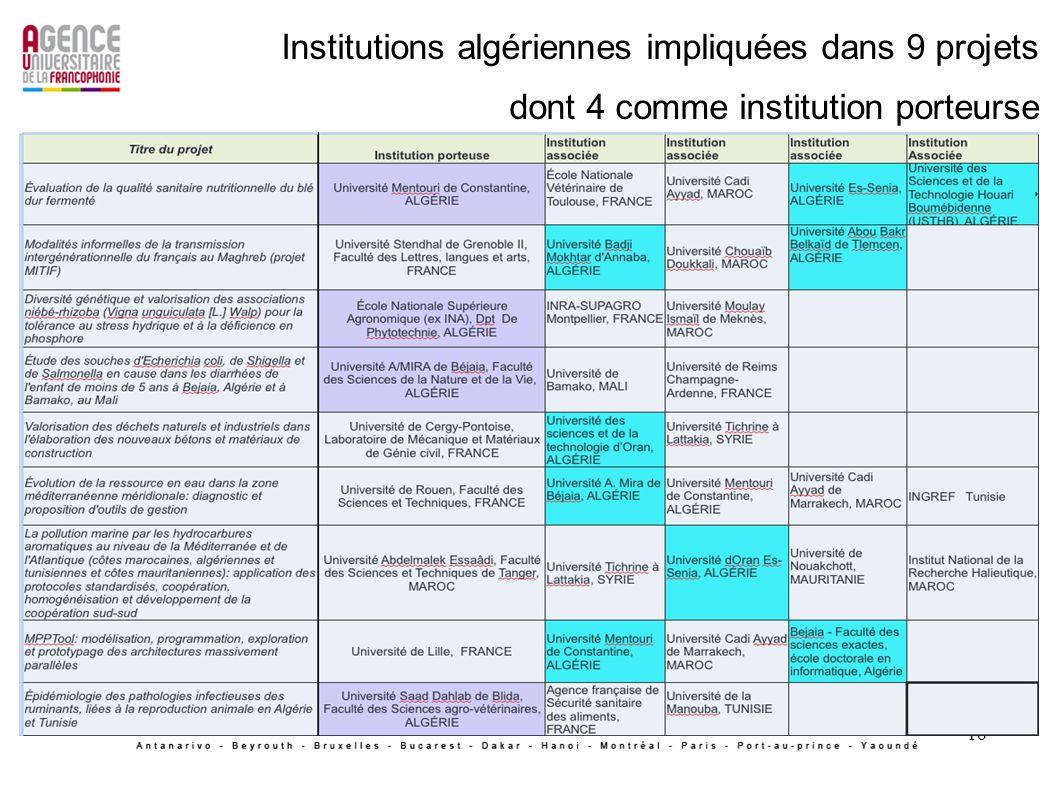 Institutions algériennes impliquées dans 9 projets dont 4 comme institution porteurse