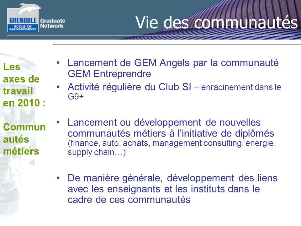 Vie des communautés Lancement de GEM Angels par la communauté GEM Entreprendre. Activité régulière du Club SI – enracinement dans le G9+