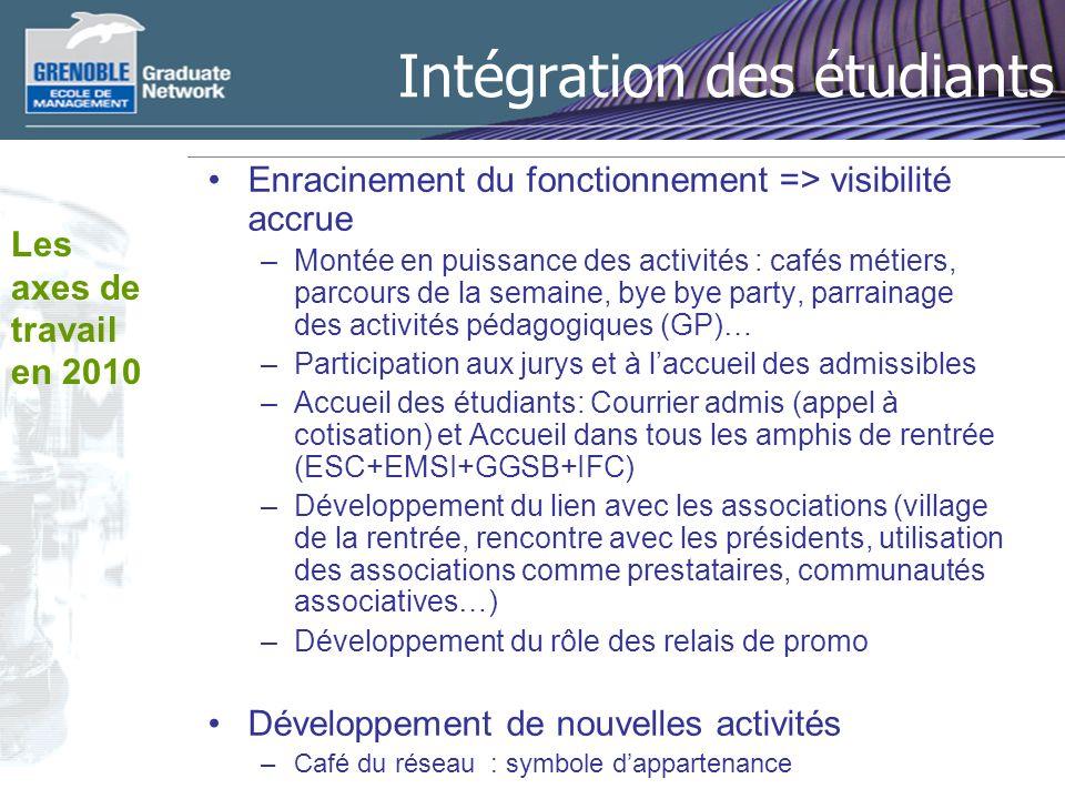 Intégration des étudiants