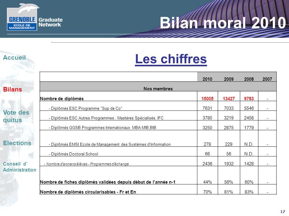 Bilan moral 2010 Les chiffres Accueil Bilans Vote des quitus Elections