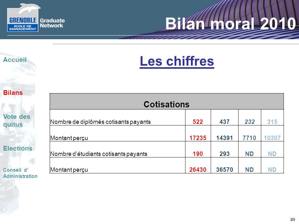 Bilan moral 2010 Les chiffres Cotisations Accueil Bilans