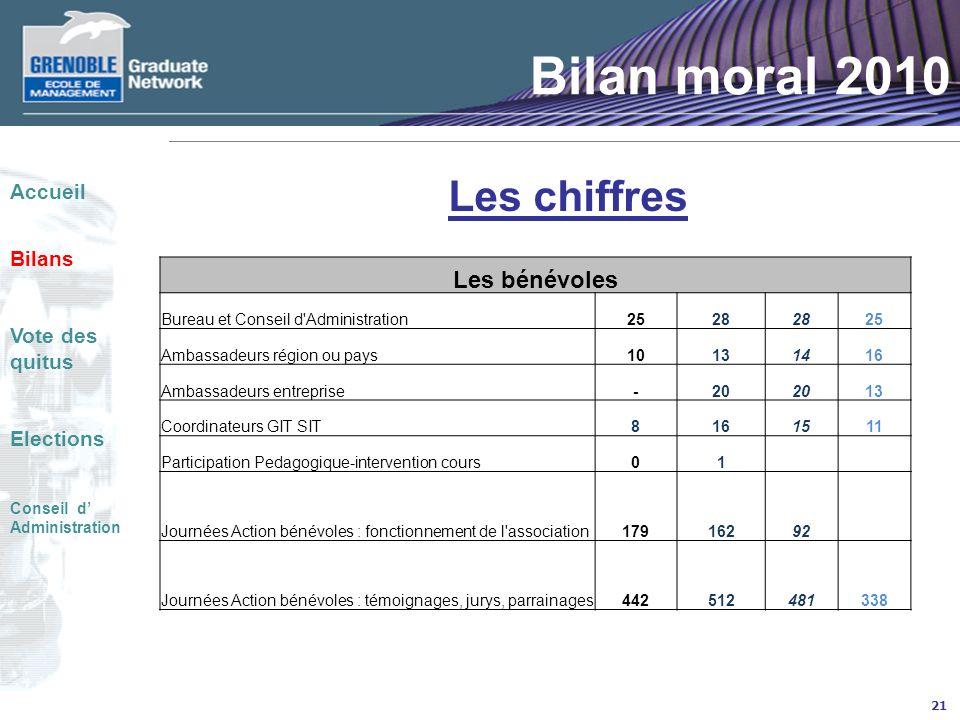 Bilan moral 2010 Les chiffres Les bénévoles Accueil Bilans