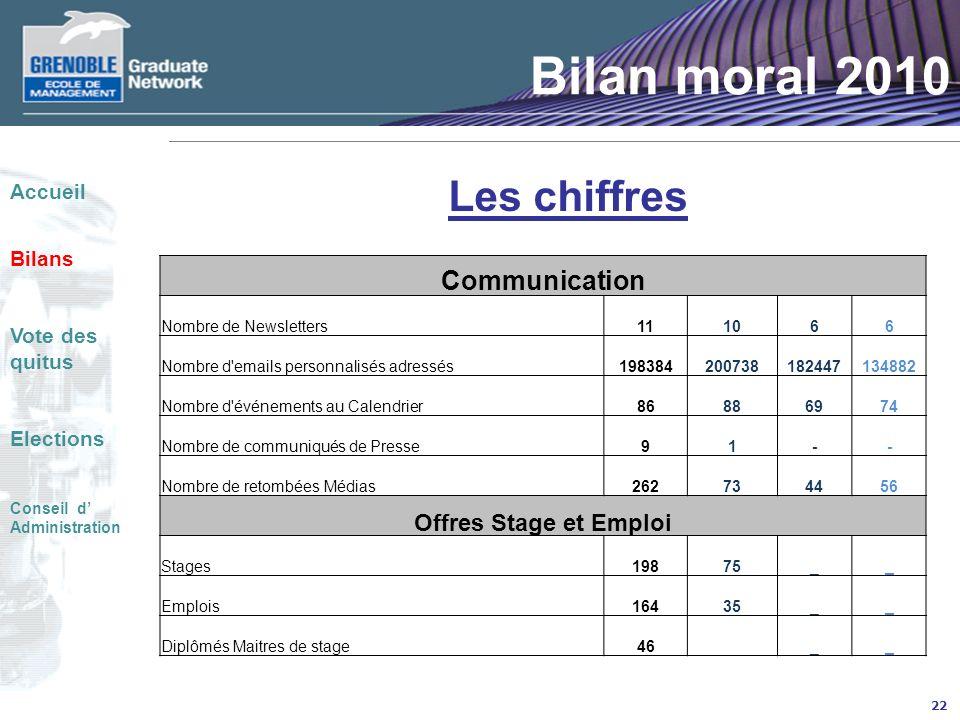 Bilan moral 2010 Les chiffres Communication Offres Stage et Emploi