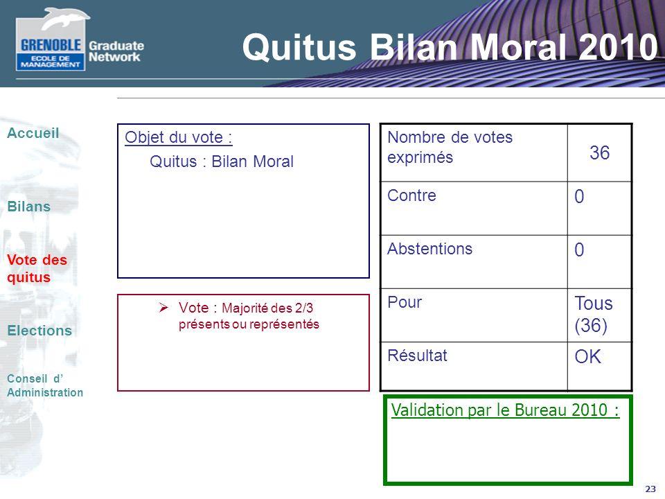 Quitus Bilan Moral 2010 36 Tous (36) OK Nombre de votes exprimés