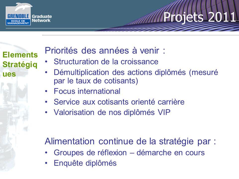 Projets 2011 Priorités des années à venir :