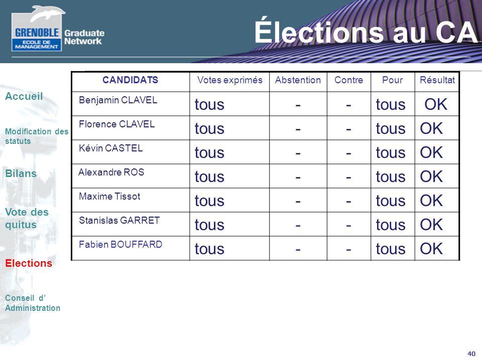 Élections au CA tous - OK Accueil Bilans Vote des quitus Elections