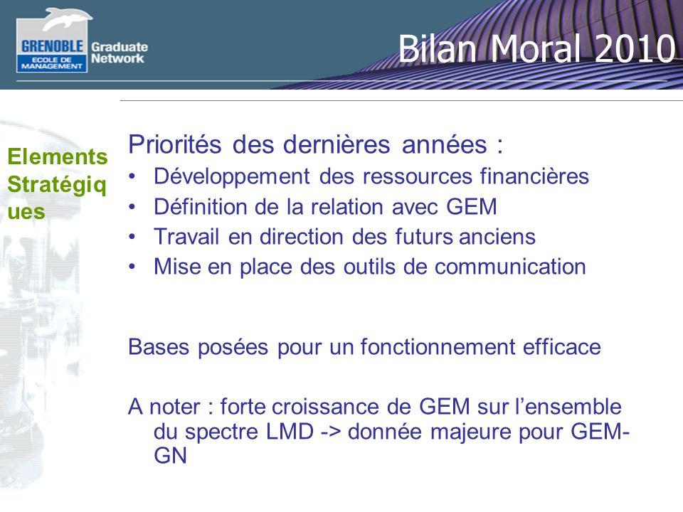 Bilan Moral 2010 Priorités des dernières années : Elements