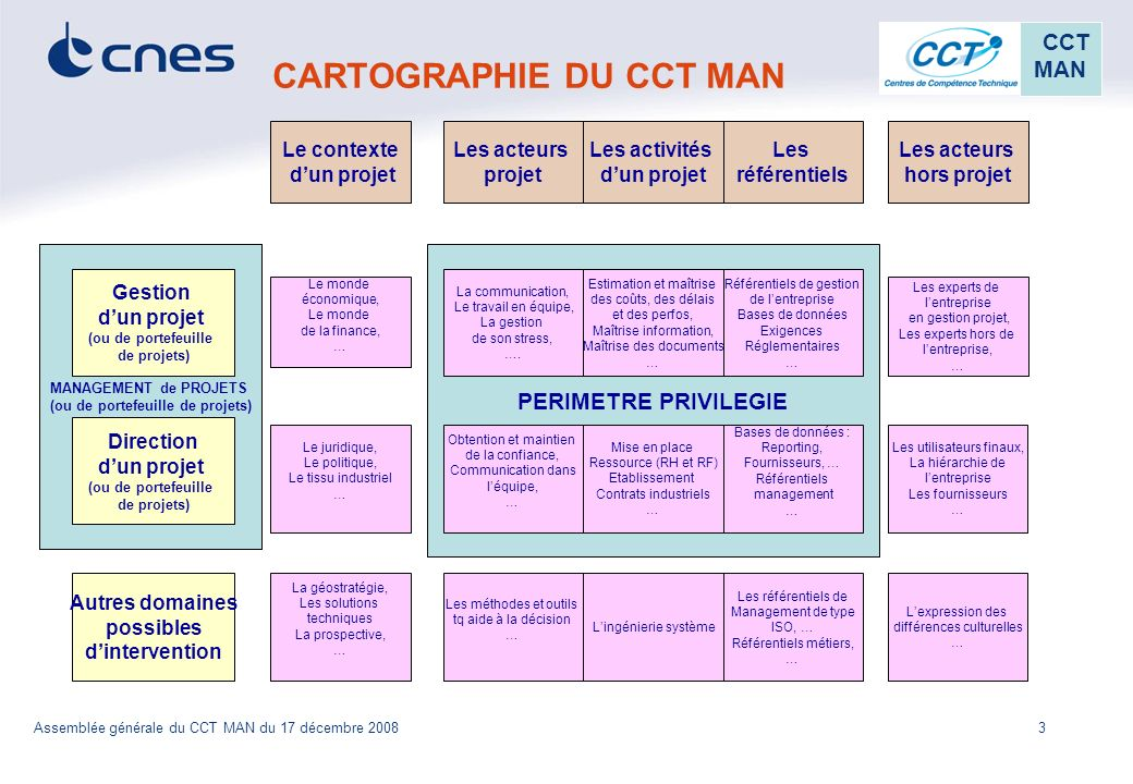 CARTOGRAPHIE DU CCT MAN