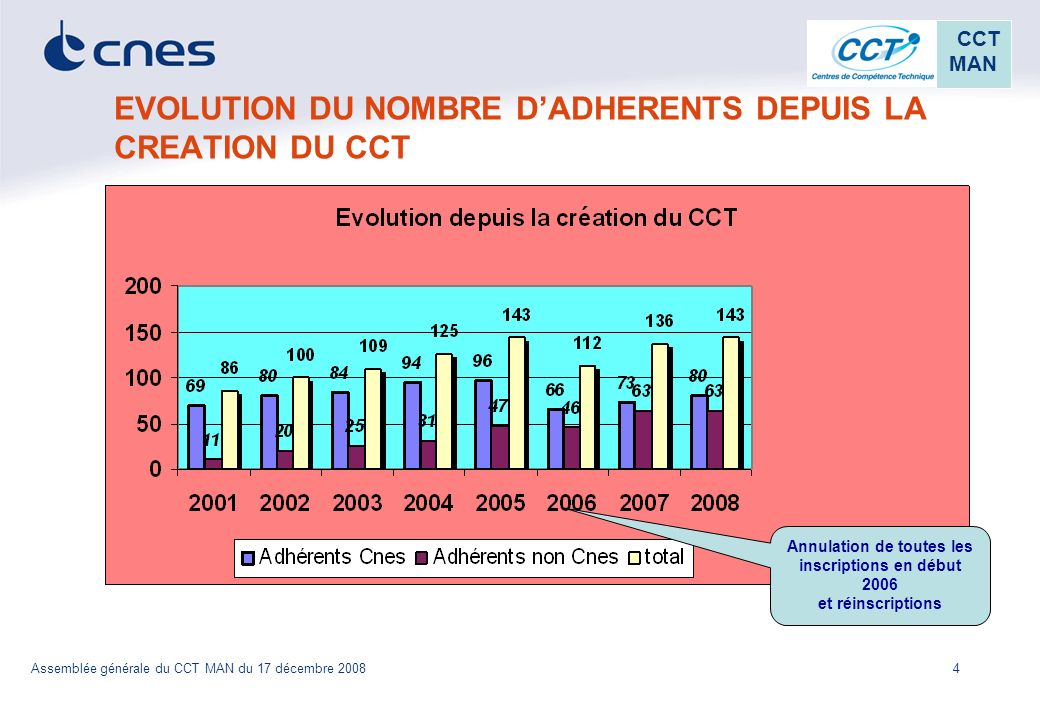 EVOLUTION DU NOMBRE D'ADHERENTS DEPUIS LA CREATION DU CCT
