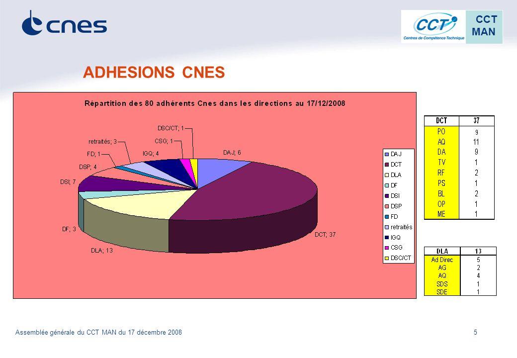 ADHESIONS CNES Assemblée générale du CCT MAN du 17 décembre 2008