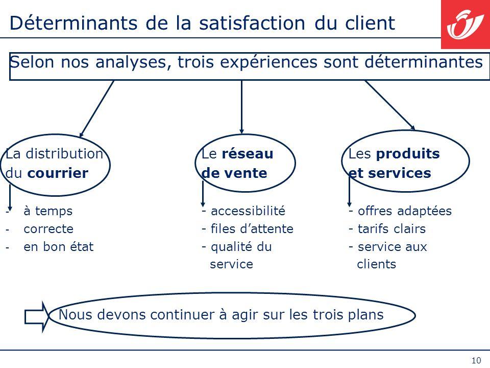 Déterminants de la satisfaction du client