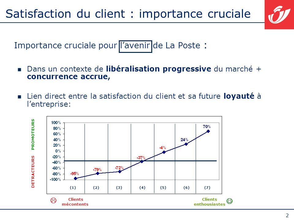 Satisfaction du client : importance cruciale