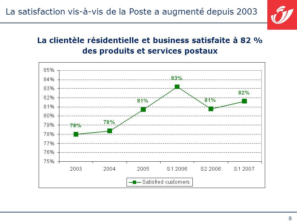 La satisfaction vis-à-vis de la Poste a augmenté depuis 2003