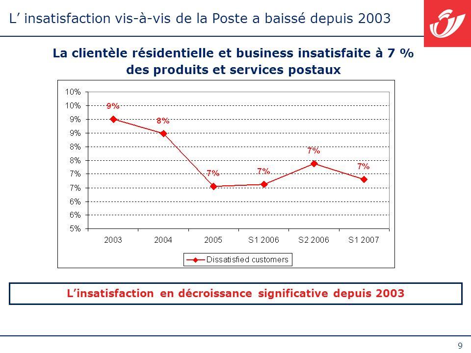 L' insatisfaction vis-à-vis de la Poste a baissé depuis 2003
