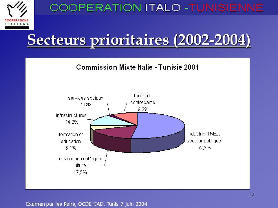Secteurs prioritaires (2002-2004)
