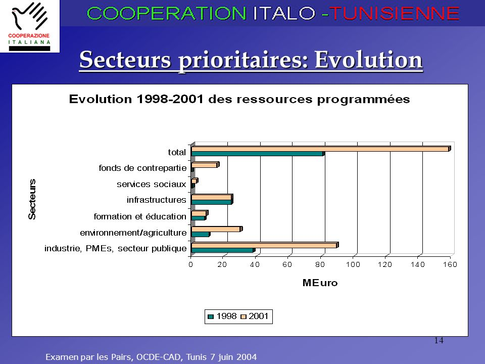 Secteurs prioritaires: Evolution