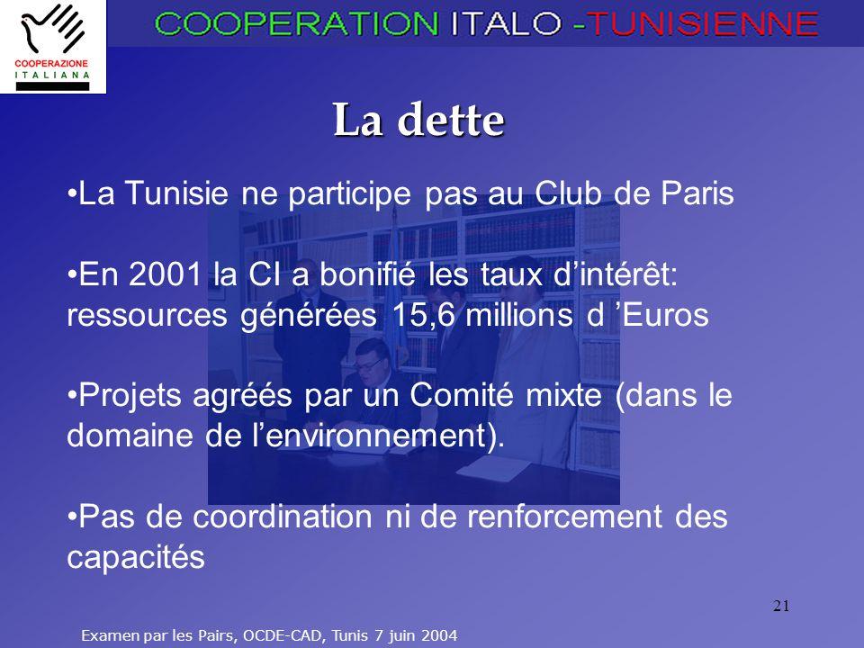 La dette La Tunisie ne participe pas au Club de Paris