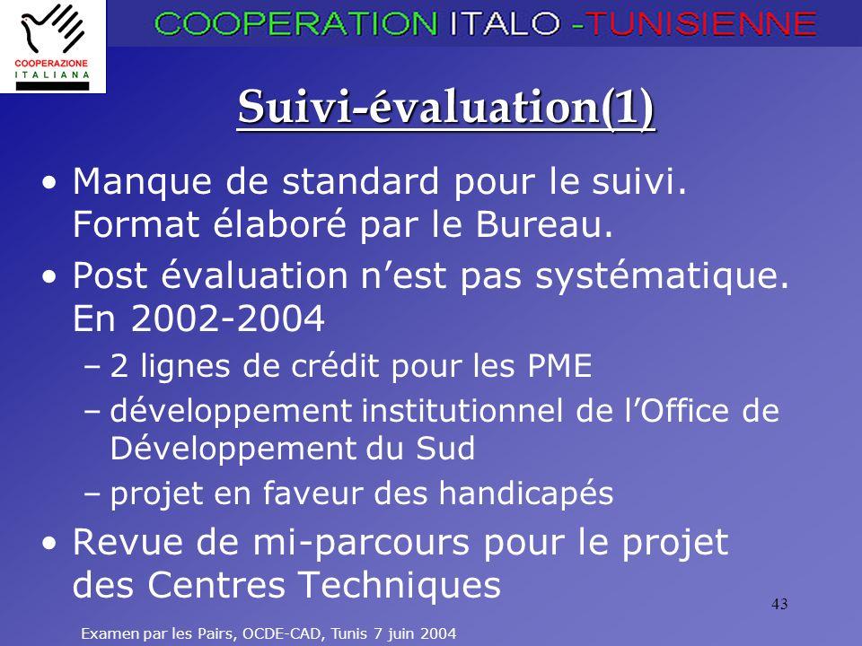 Suivi-évaluation(1) Manque de standard pour le suivi. Format élaboré par le Bureau. Post évaluation n'est pas systématique. En 2002-2004.