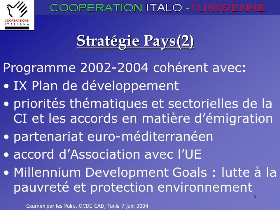 Stratégie Pays(2) Programme 2002-2004 cohérent avec: