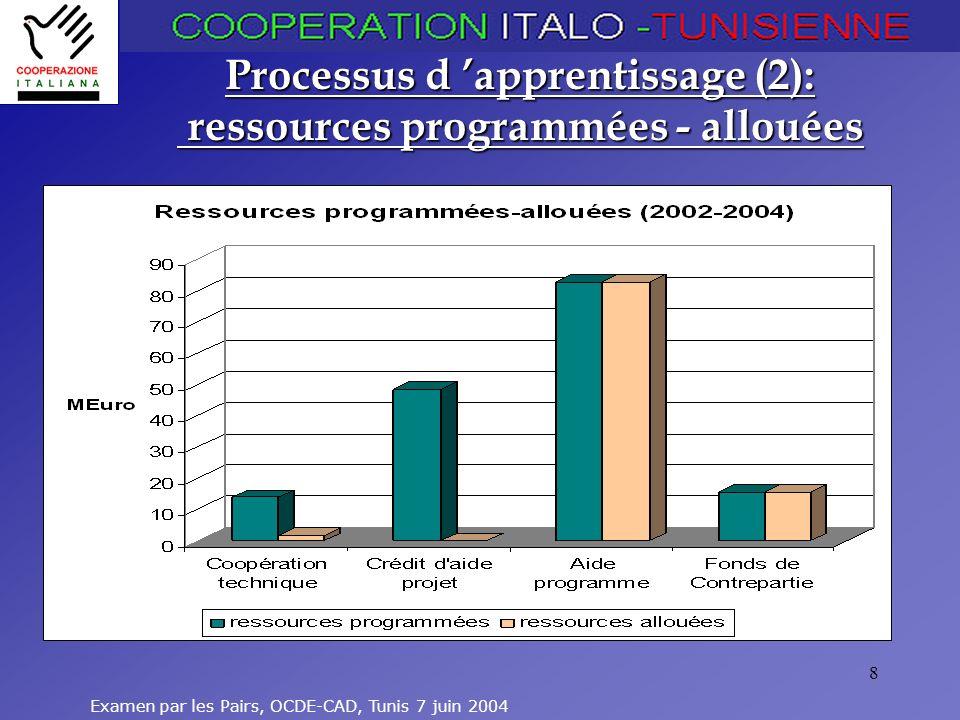 Processus d 'apprentissage (2): ressources programmées - allouées
