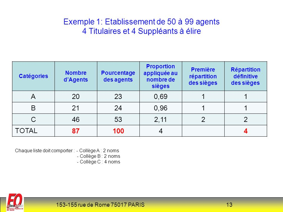 Exemple 1: Etablissement de 50 à 99 agents 4 Titulaires et 4 Suppléants à élire