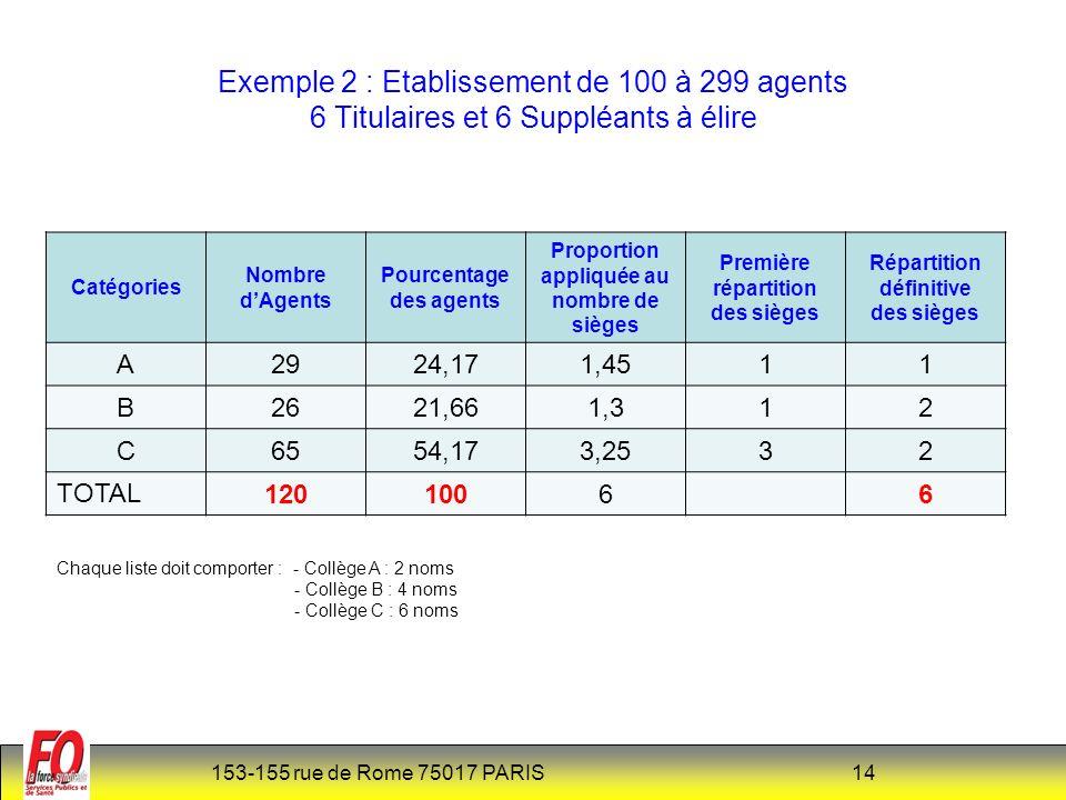 Exemple 2 : Etablissement de 100 à 299 agents 6 Titulaires et 6 Suppléants à élire