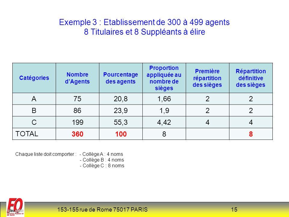 Exemple 3 : Etablissement de 300 à 499 agents 8 Titulaires et 8 Suppléants à élire