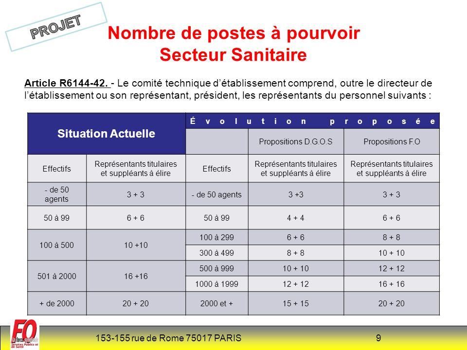 Nombre de postes à pourvoir Secteur Sanitaire