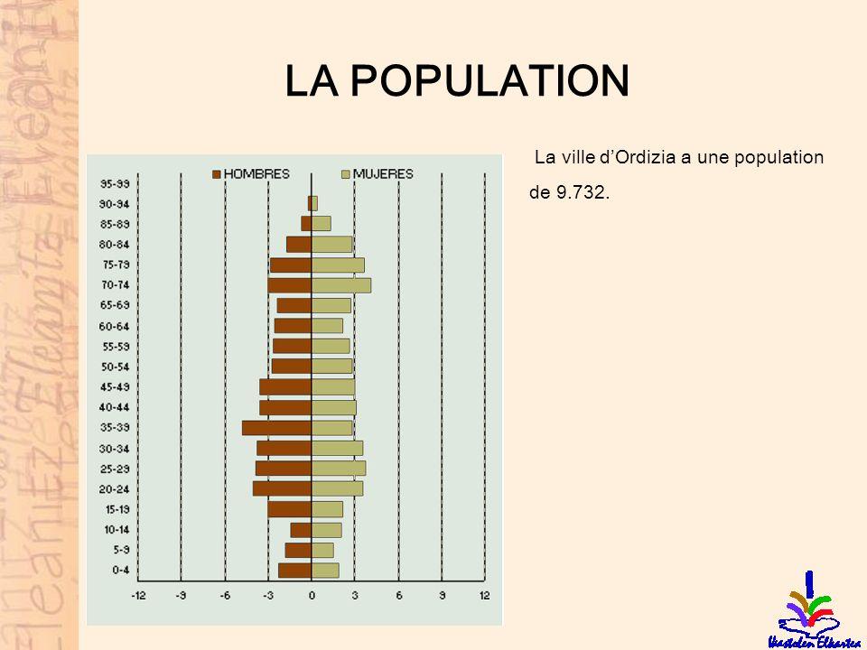 LA POPULATION La ville d'Ordizia a une population de 9.732.