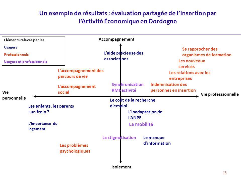 Un exemple de résultats : évaluation partagée de l'Insertion par l'Activité Économique en Dordogne