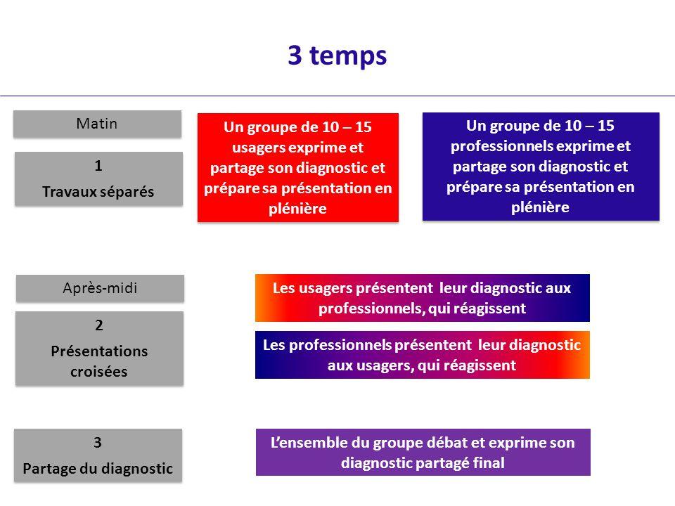 3 temps Matin. Un groupe de 10 – 15 usagers exprime et partage son diagnostic et prépare sa présentation en plénière.
