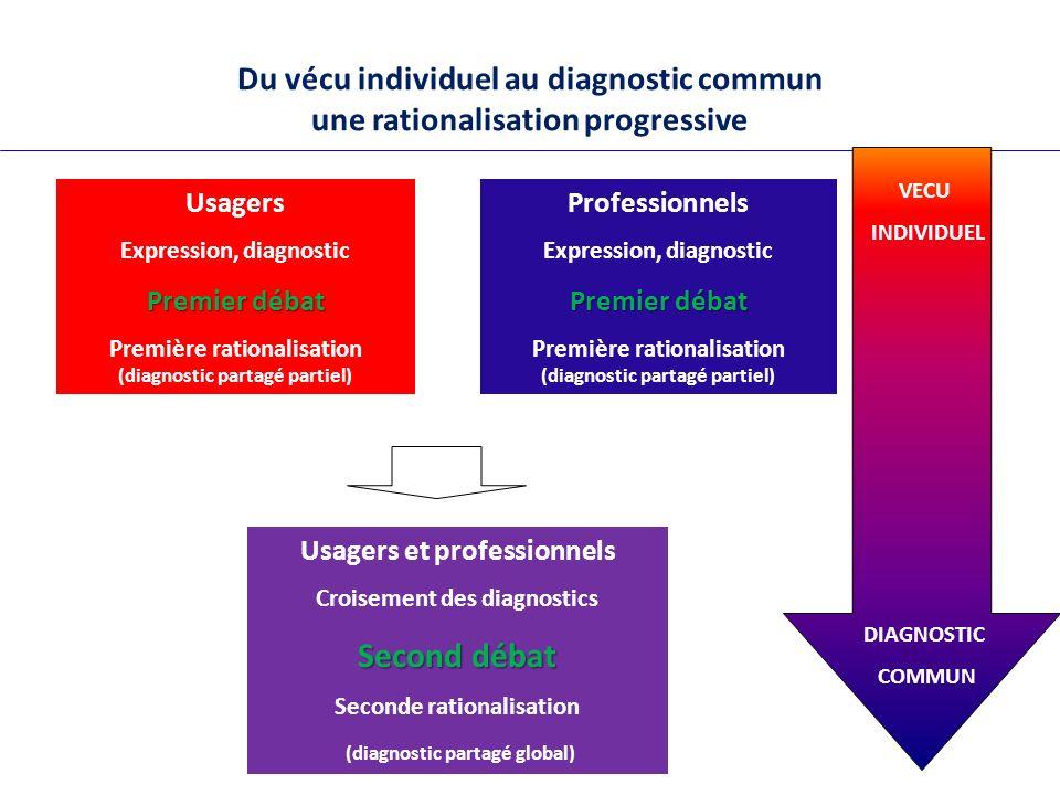 Du vécu individuel au diagnostic commun une rationalisation progressive
