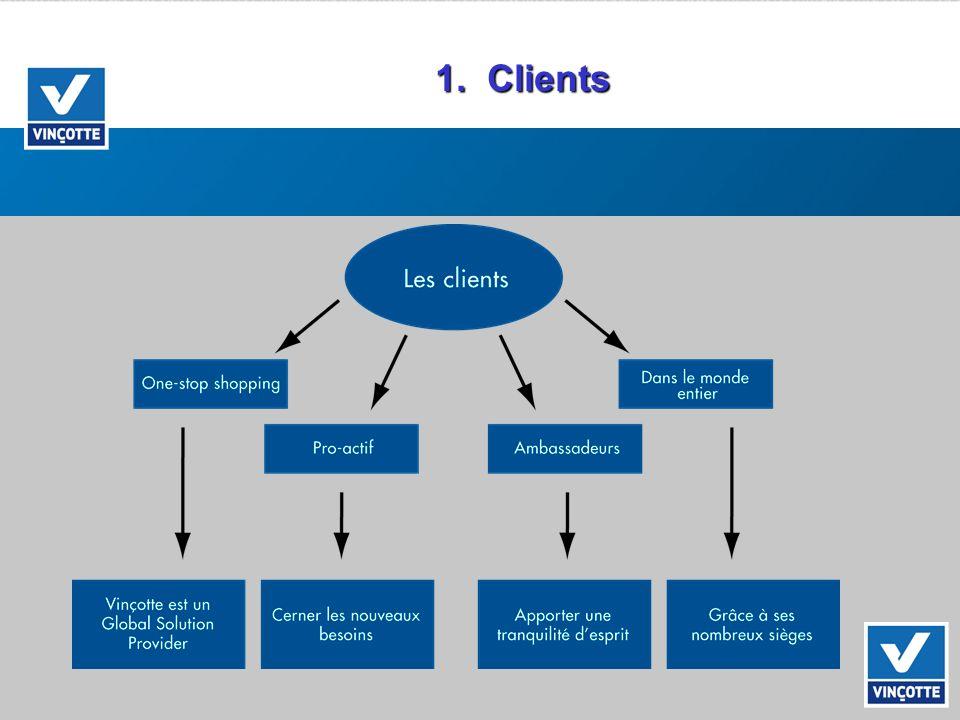 1. Clients