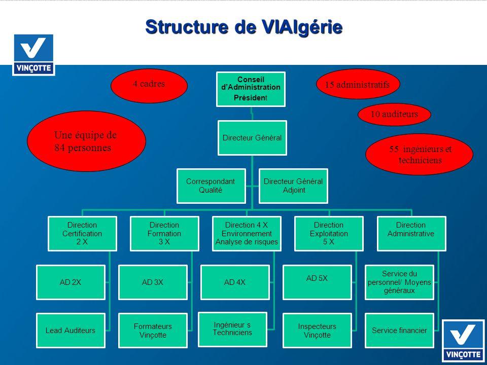 Structure de VIAlgérie