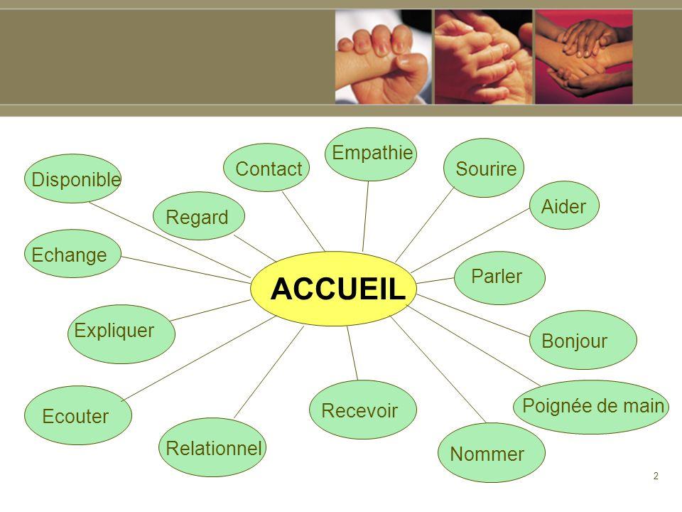 ACCUEIL Empathie Contact Sourire Disponible Aider Regard Echange