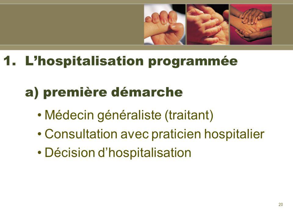 L'hospitalisation programmée a) première démarche