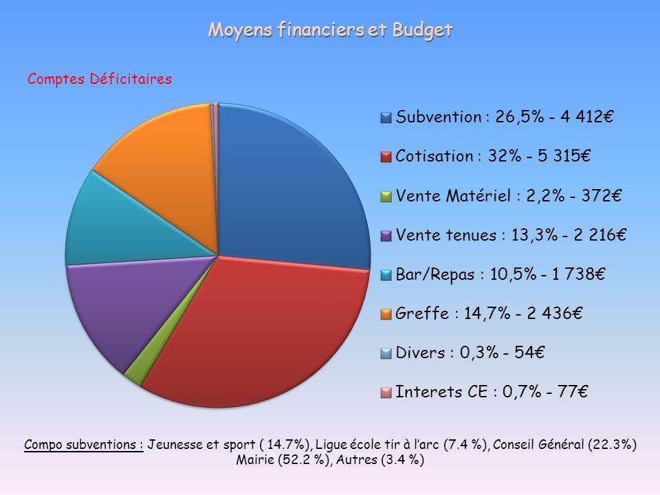 Moyens financiers et Budget