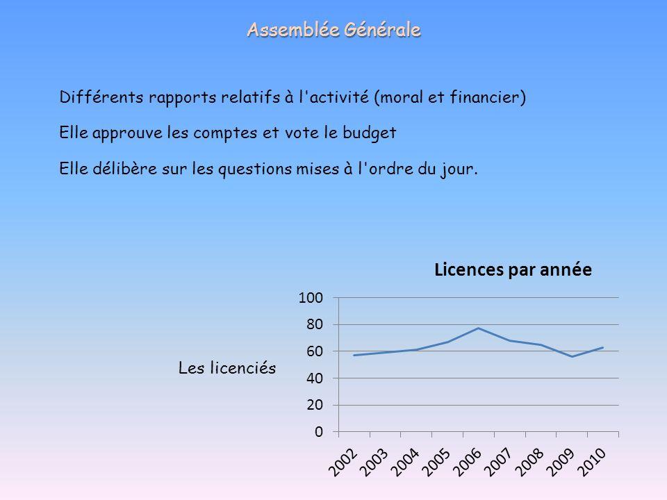 Assemblée Générale Différents rapports relatifs à l activité (moral et financier) Elle approuve les comptes et vote le budget.