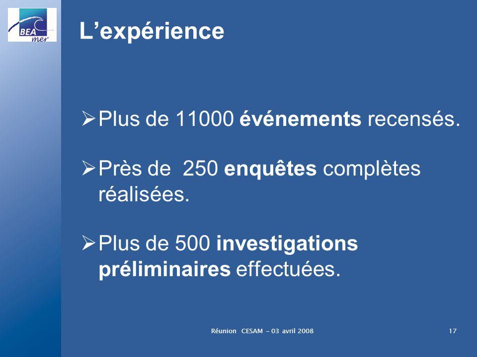 L'expérience Plus de 11000 événements recensés.