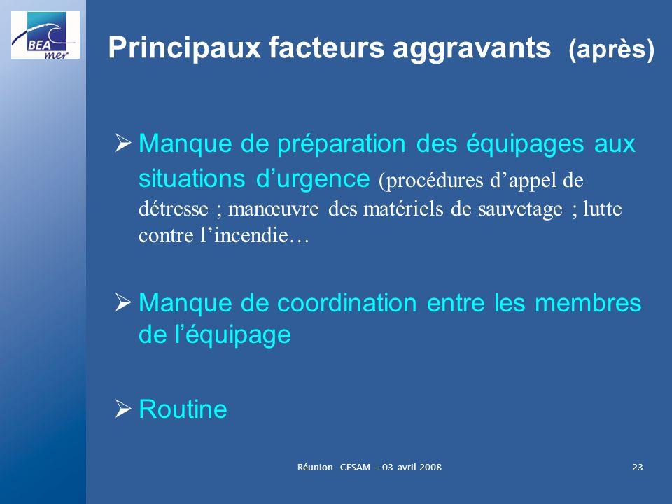 Principaux facteurs aggravants (après)
