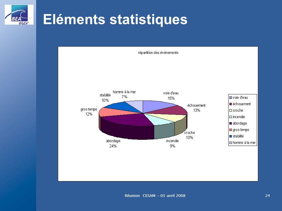 Eléments statistiques