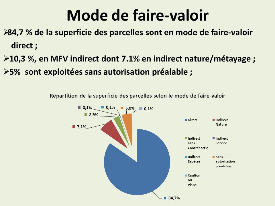 Mode de faire-valoir 84,7 % de la superficie des parcelles sont en mode de faire-valoir. direct ;