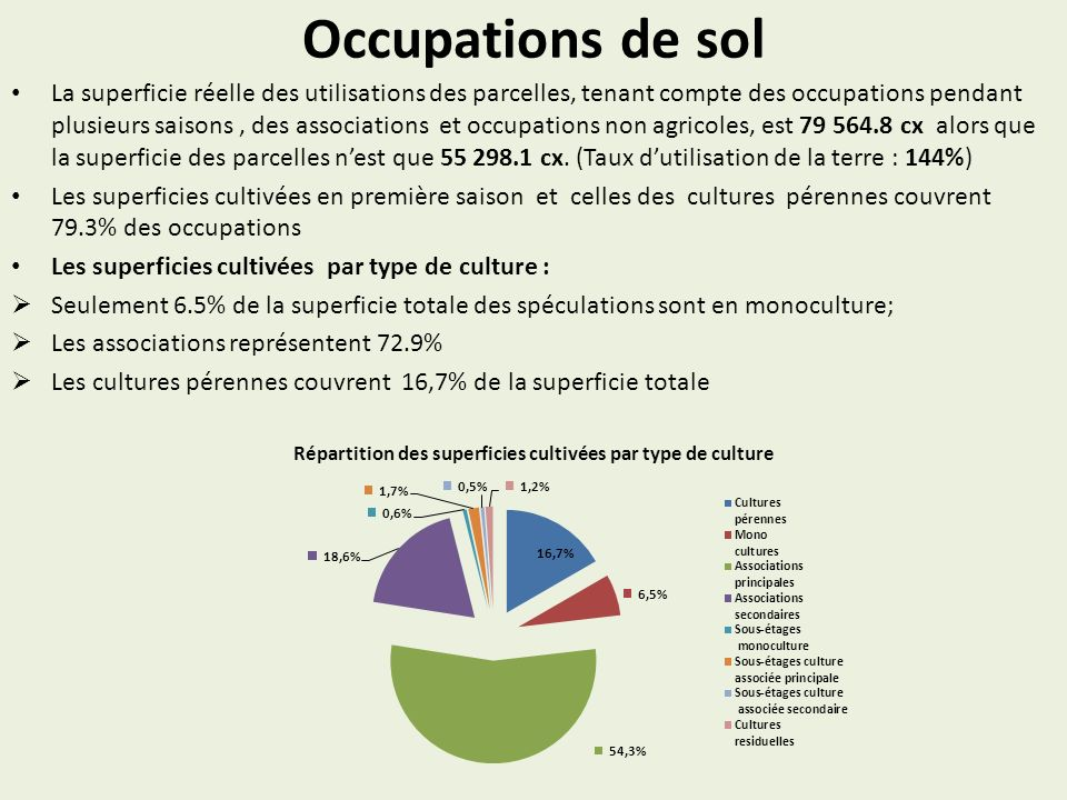 Répartition des superficies cultivées par type de culture