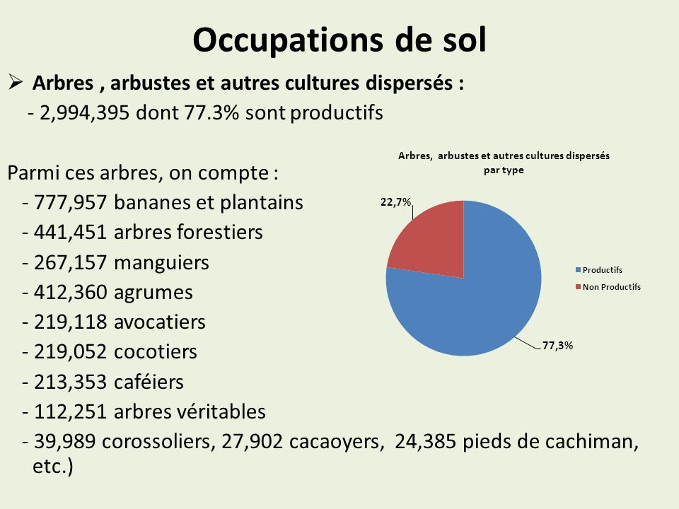Occupations de sol Arbres , arbustes et autres cultures dispersés :