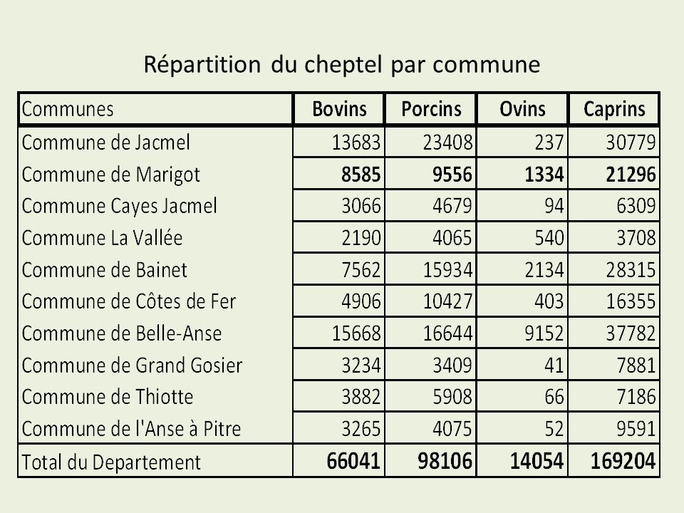 Répartition du cheptel par commune
